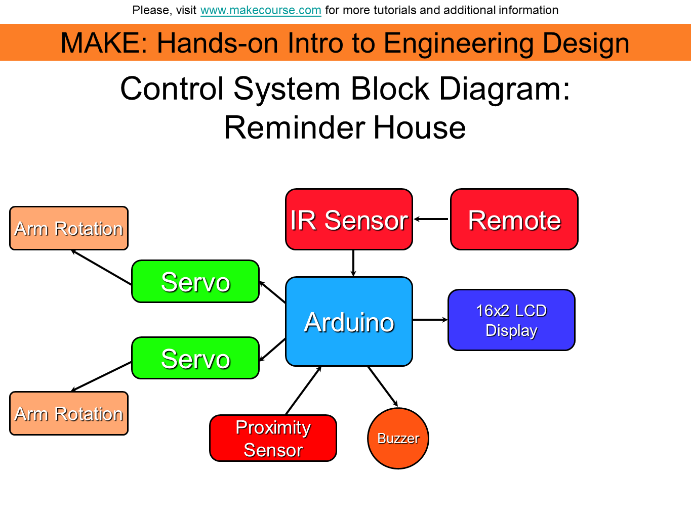 Picture of Step 3: Control System