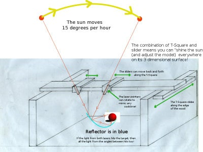 The Solar Design T-square and a Method for Designing Reflectors for Unattended Solar Cooking