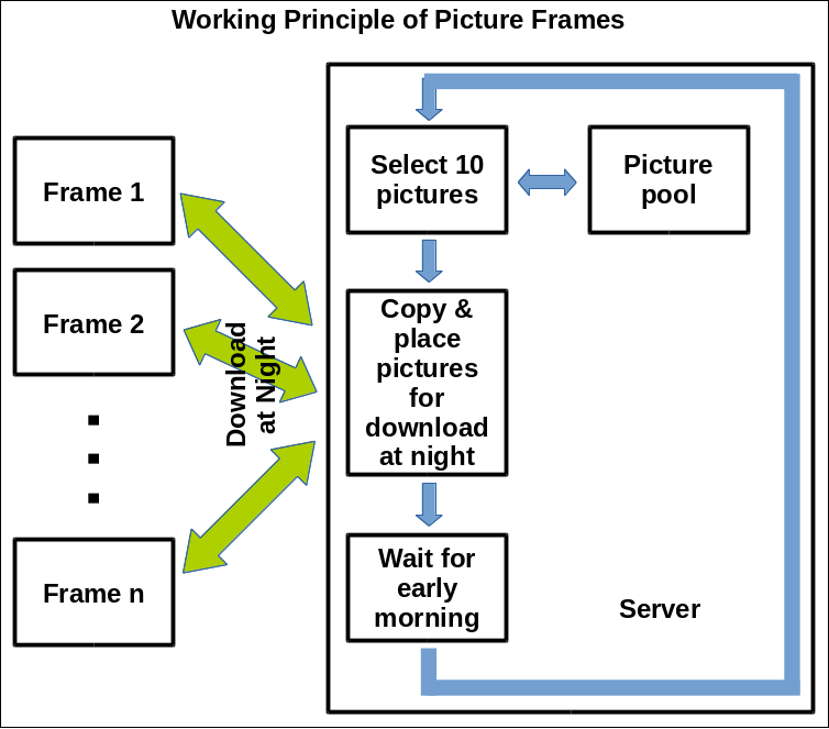Picture of Working Principle and Software