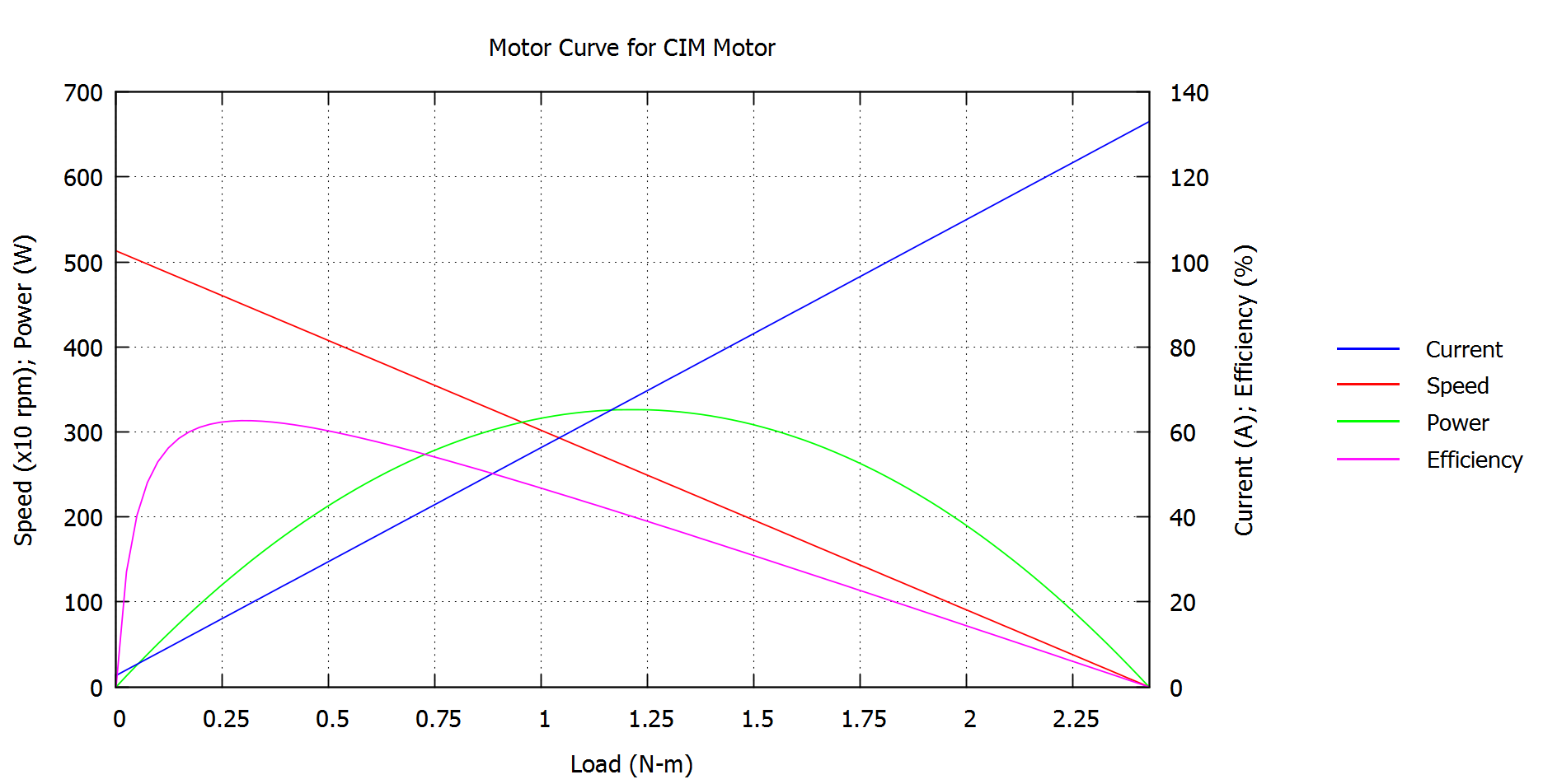 Picture of Motor Curves