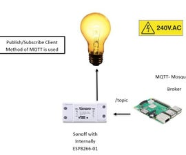 How to Use MQTT With the Raspberry Pi and ESP8266/sonoff