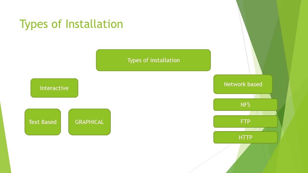 Picture of Type of Installation