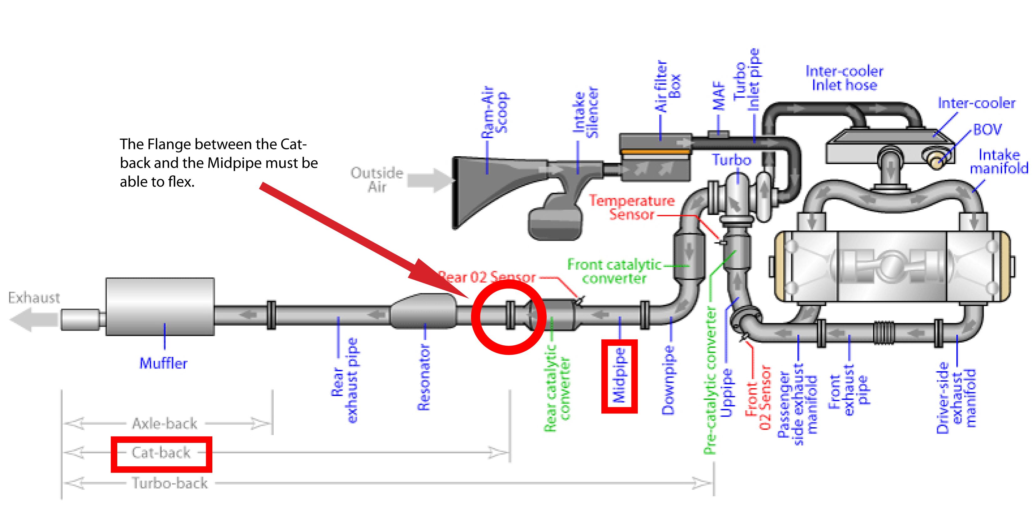 Subaru Exhaust Leak Repair: 4 Steps