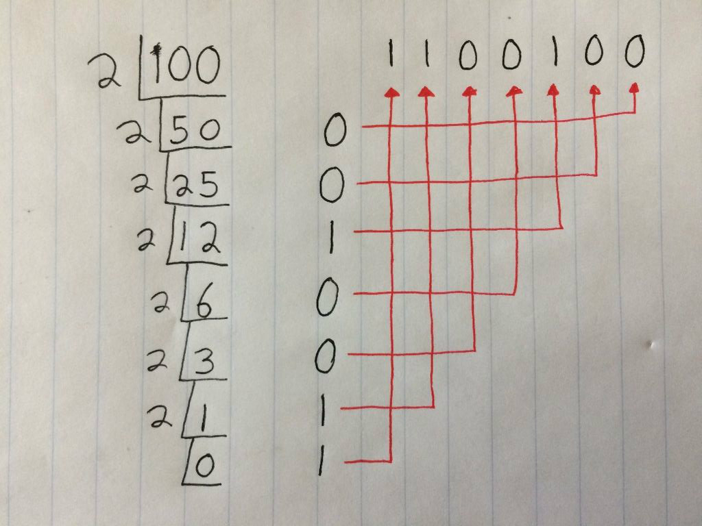 Picture of Sequence Binary Number