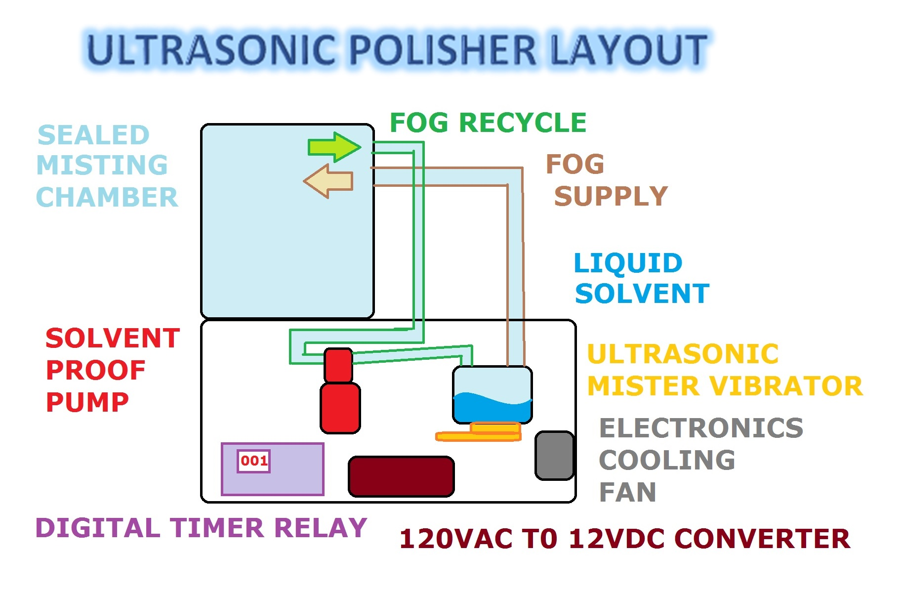 Picture of Automated Ultrasonic Misting 3D Print Polisher PRO