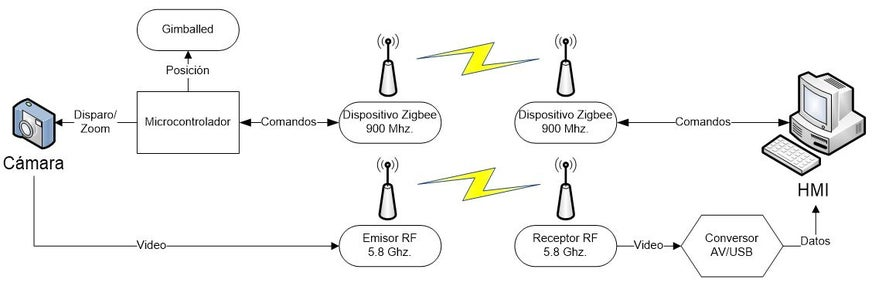 RF Transceiver for Video Streaming and ZigBee Data Link.