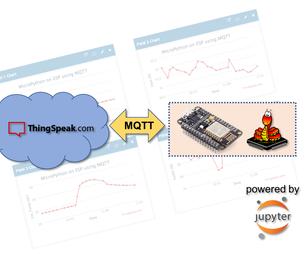 IoT Made Ease: ESP-MicroPython-MQTT-ThingSpeak