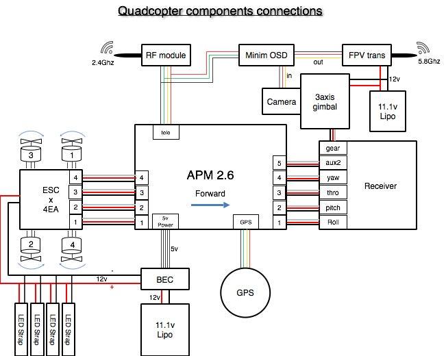 APM Quadcopter Setup : 4 Steps - InstructablesInstructables
