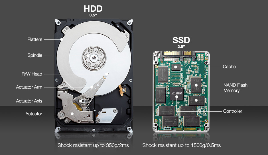Picture of Parts of a Hard Drive