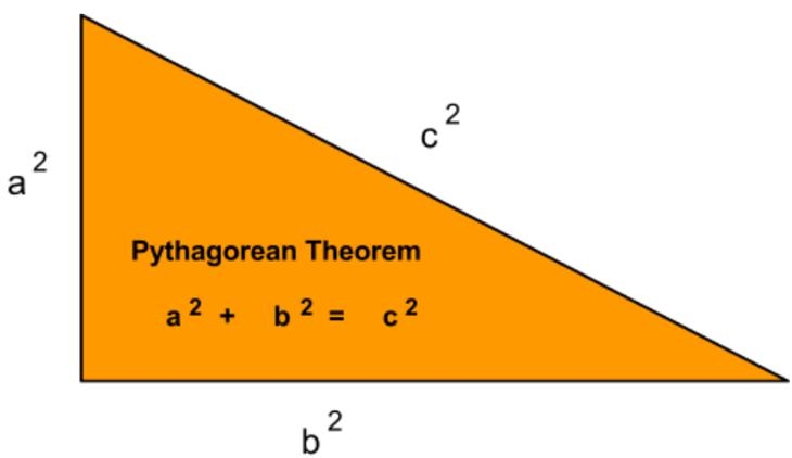 Picture of Python Program - Pythagorean Theorem