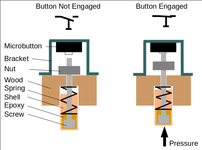 Picture of Control Buttons