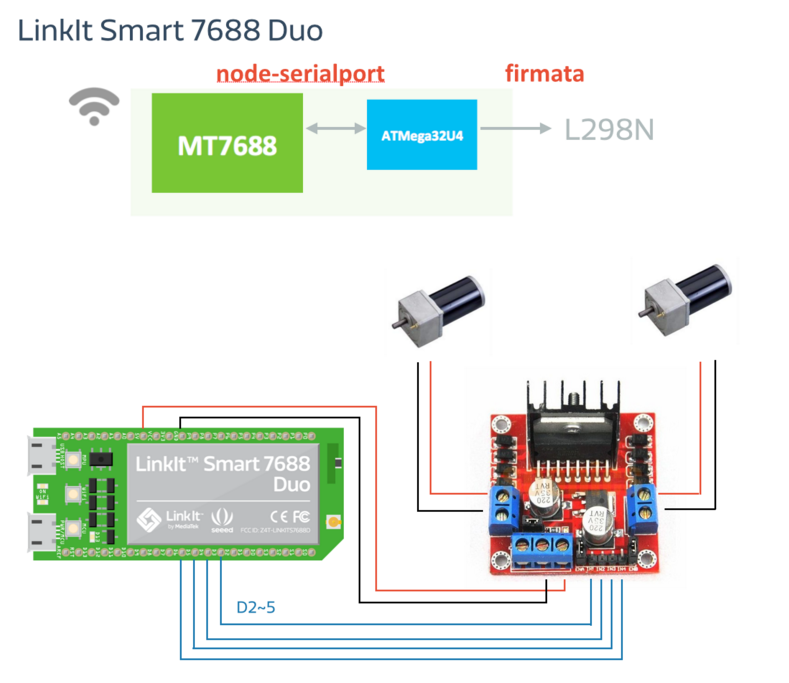 Picture of Hands on to Build the RC Car and Connect It With LinkIt 7688 DUO