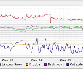 Temperature sensor / weatherstation