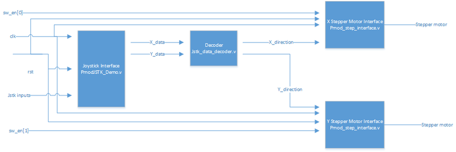 Structure of the Code