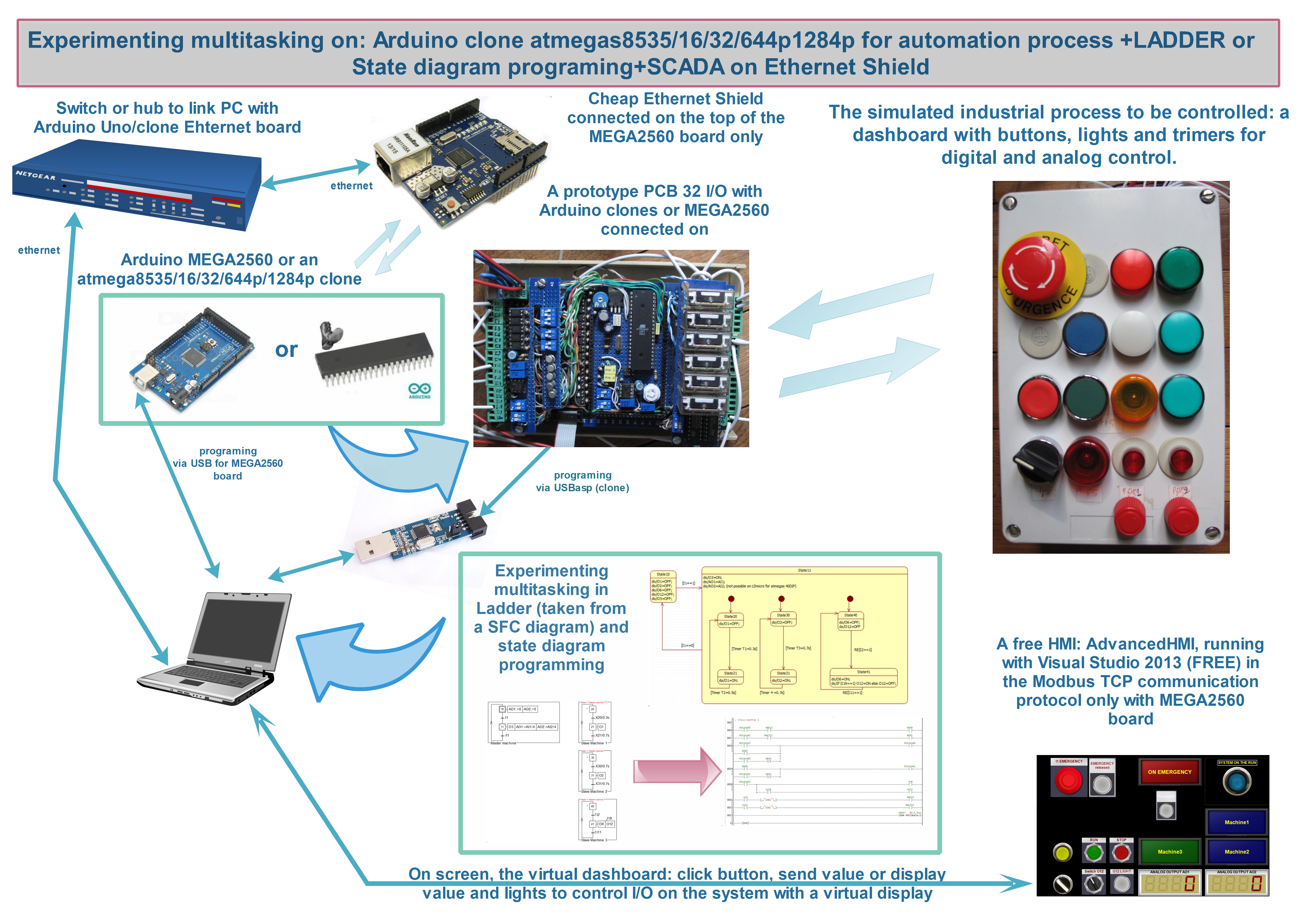 Picture of Arduino-tomation Part 2