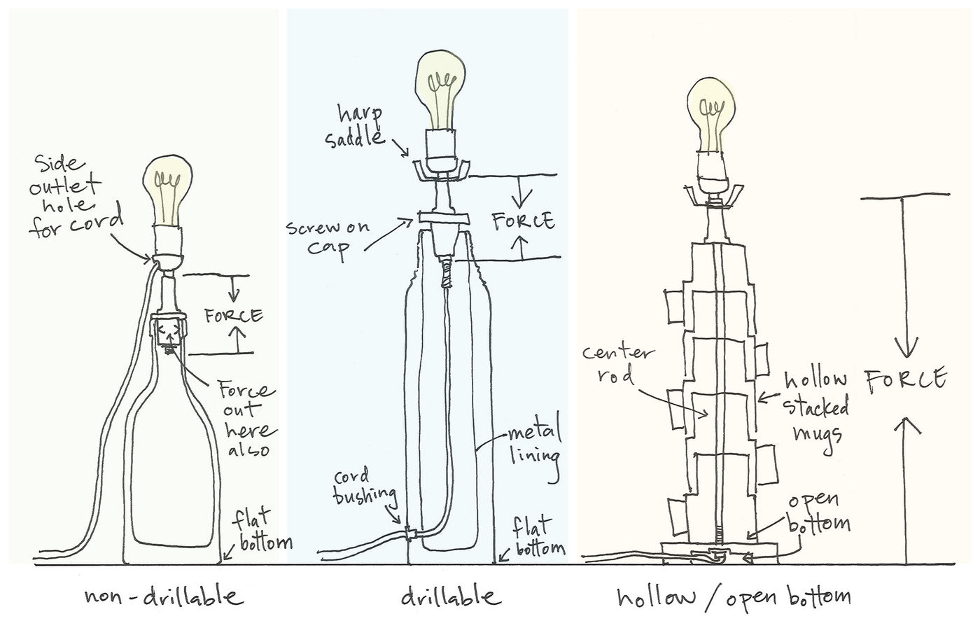 Picture of Table Lamp Base Anatomy