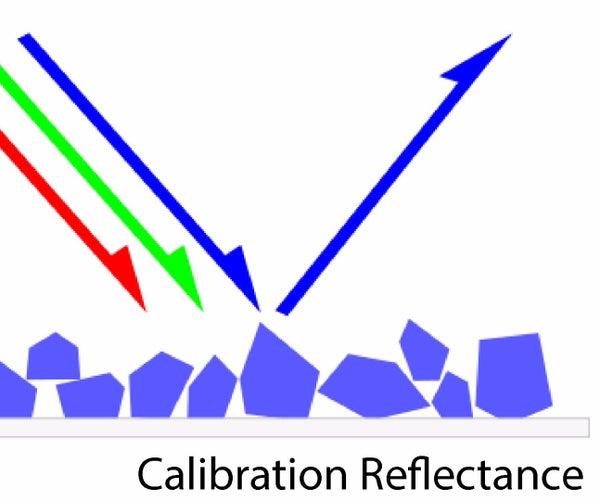 Measuring Reflectance Using Ocean View