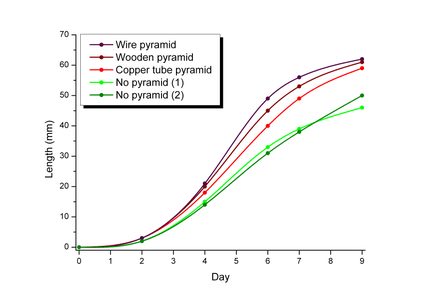 Results With Plants