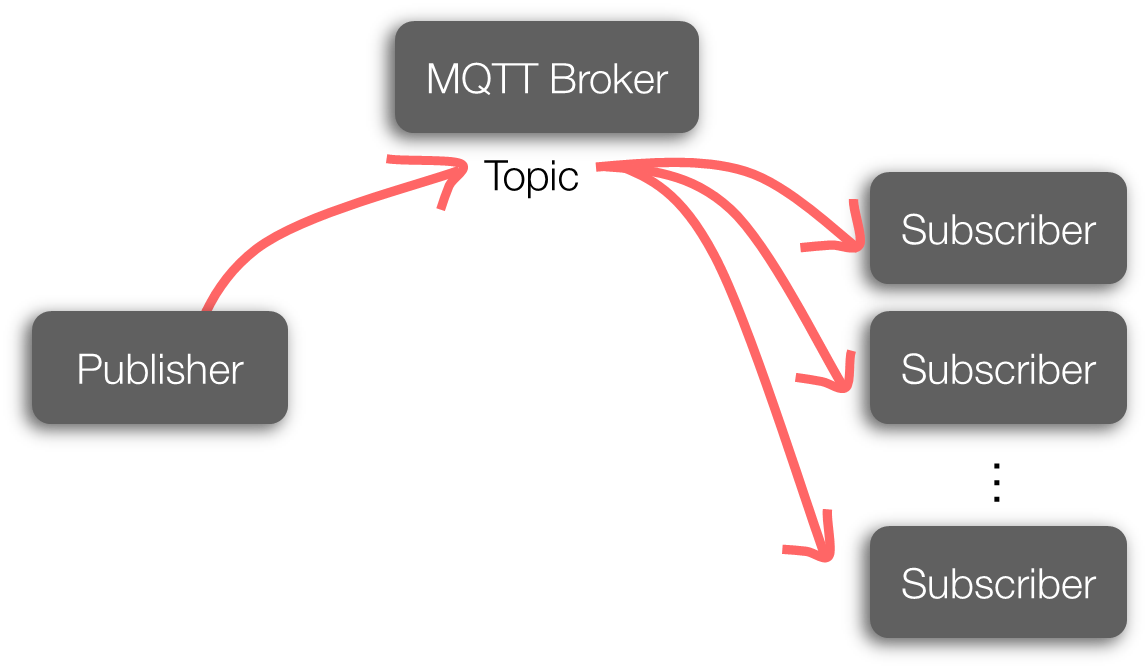 Picture of Installing  MQTT Broker(Mosquitto) on Raspberry Pi