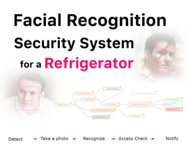 Facial Recognition Security System for a Refrigerator With Raspberry Pi