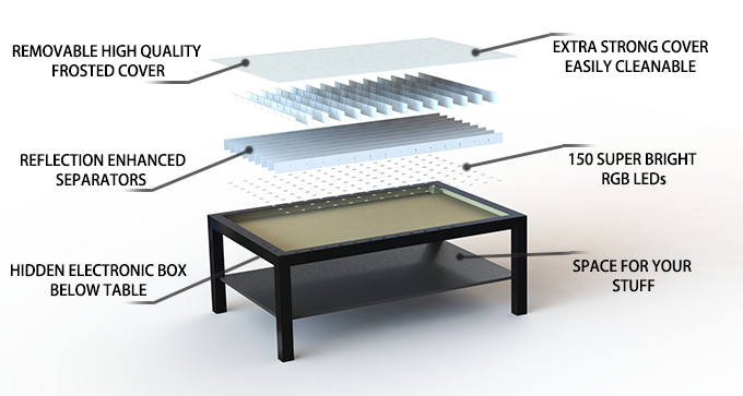 Picture of Understanding the LED Table Layout