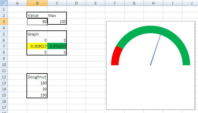 Picture of Speedometer Graph in Excel