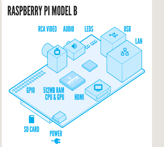 Picture of Hook Up the Raspberry PI