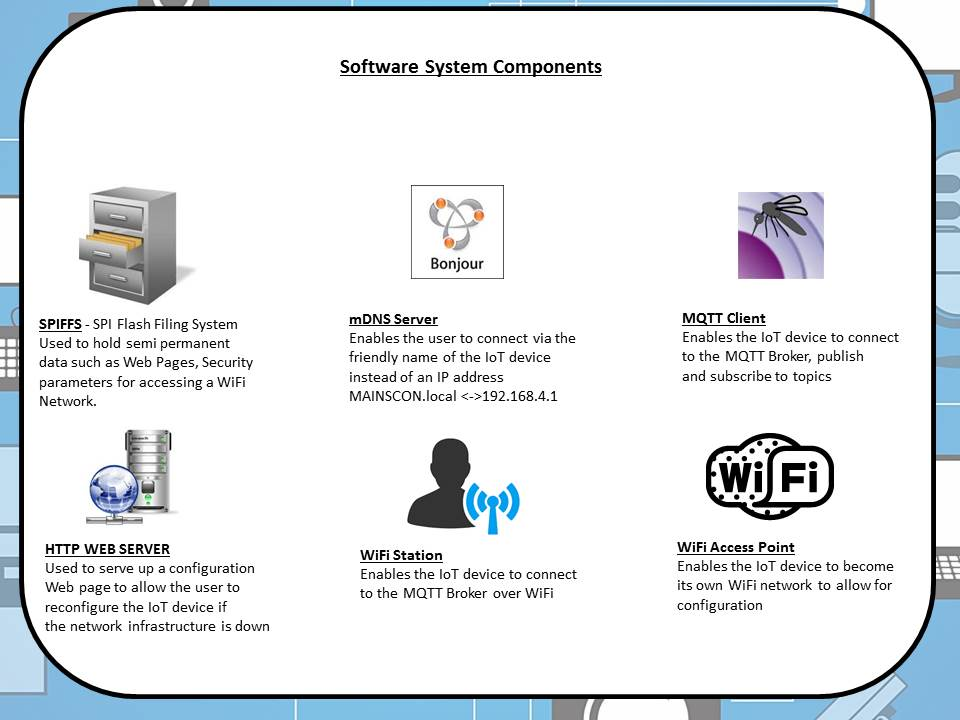 Picture of Software System Overview