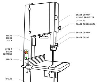 Getting Started With the Bandsaw
