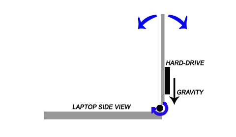 Is Your Laptop Screen Up to the Task?
